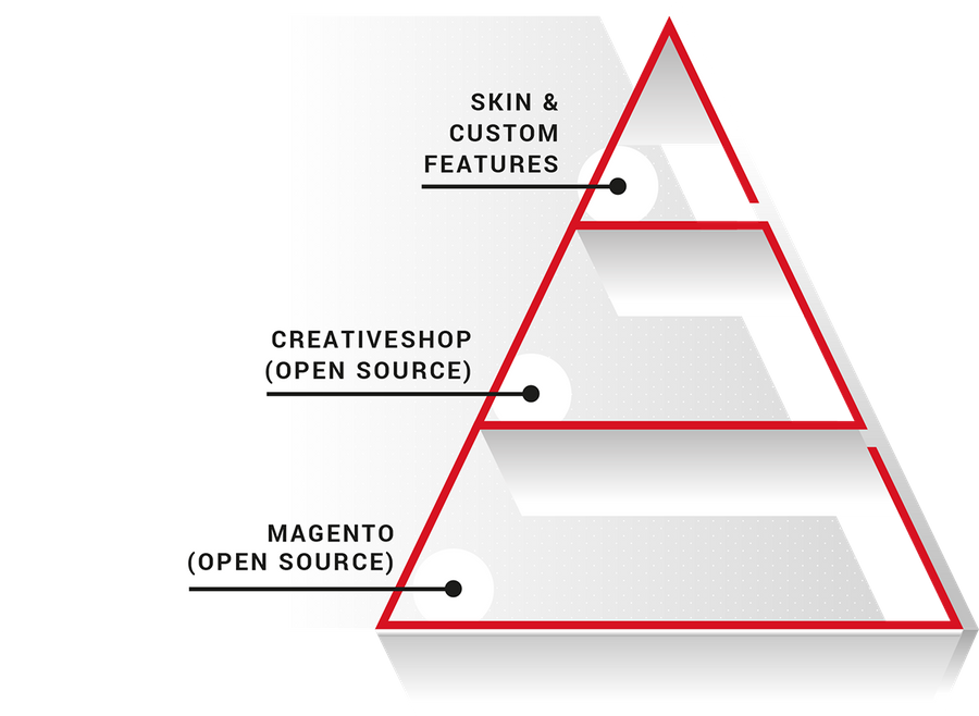 Magento MageSuite OpenSource Pyramide